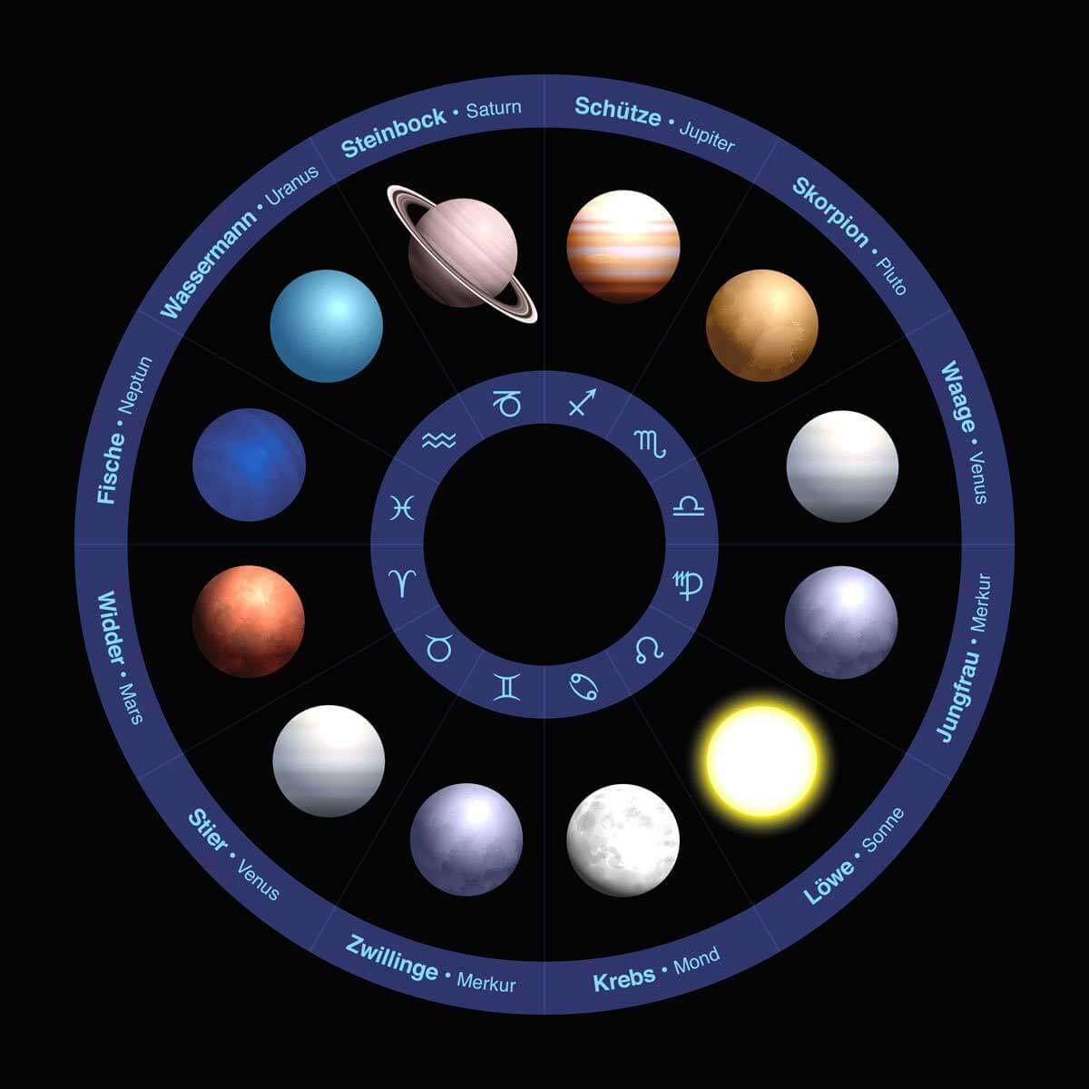 Die Sternzeichen und ihre Planeten